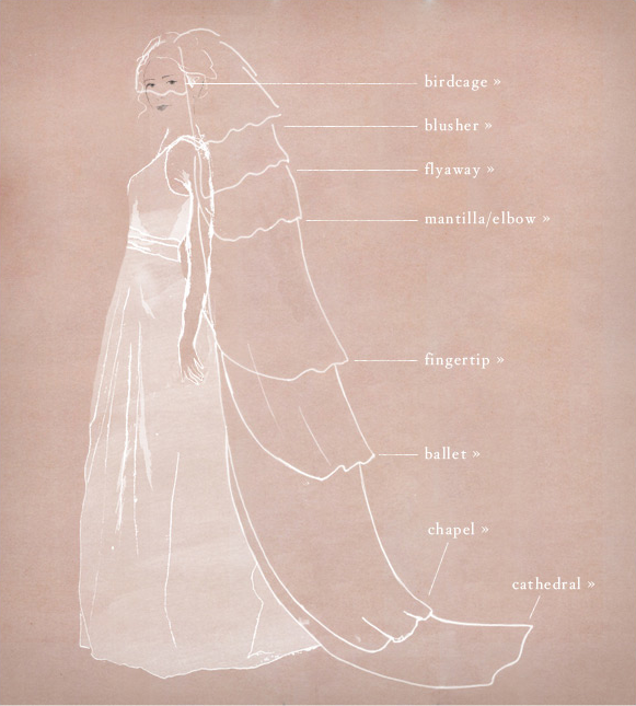 Wedding Veils Styles: Wedding Veil Style Ideas